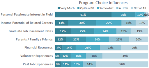 Graph: What influences students' program choice